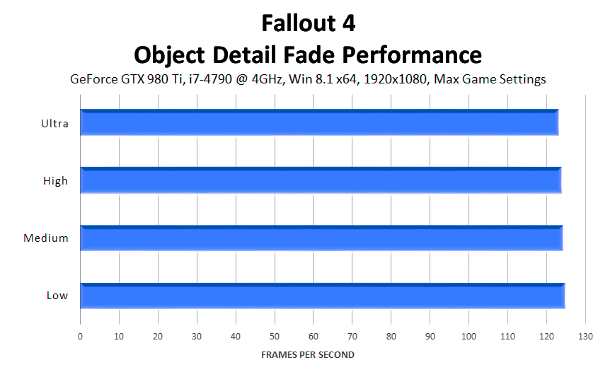 fallout-4-object-detail-fade-performance