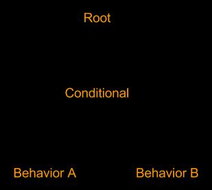 Типичное поведенческое древо – начинается с корневого узла. Он запускает узел условия, выбирающий между поведениями A и B. Узел условия может также называться «декоратор».