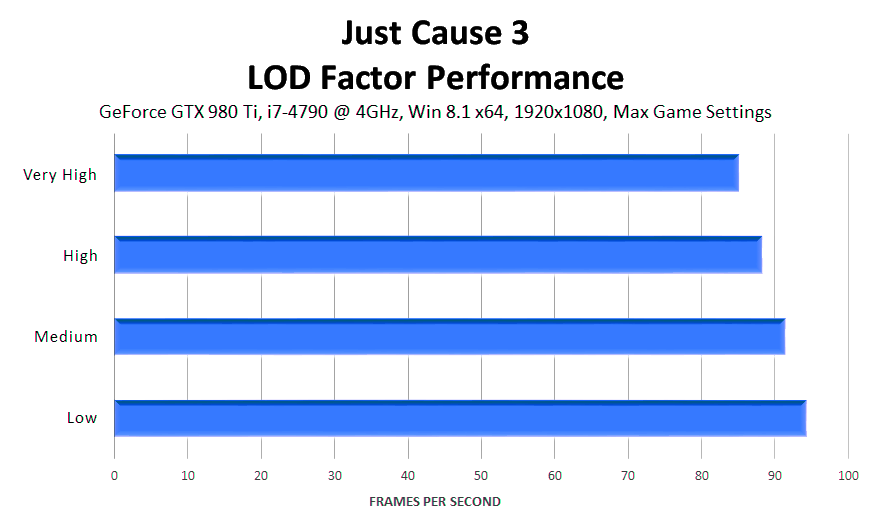 just-cause-3-lod-factor-performance