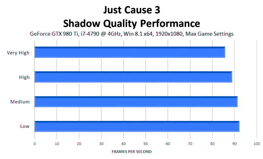 just-cause-3-shadow-quality-performance