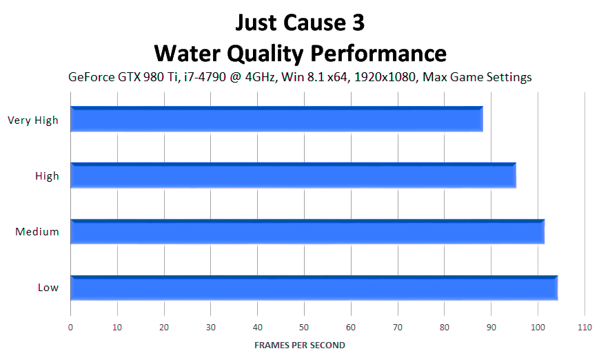 just-cause-3-water-detail-performance