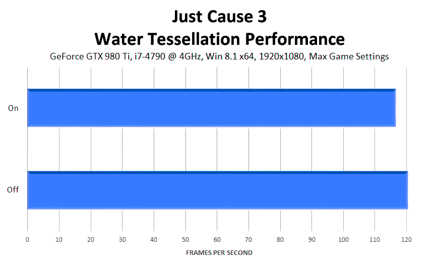 just-cause-3-water-tessellation-performance