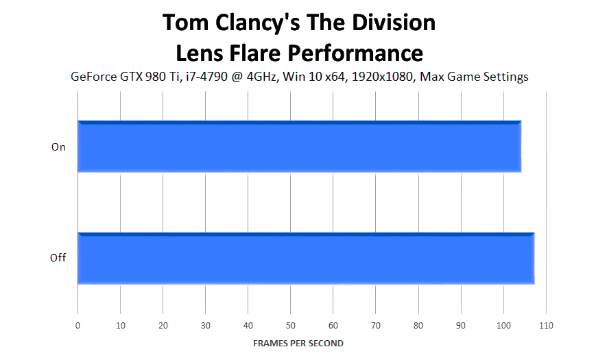tom-clancys-the-division-lens-flare-performance