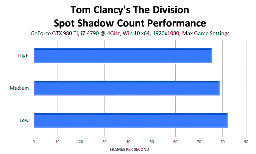 tom-clancys-the-division-spot-shadow-count-performance