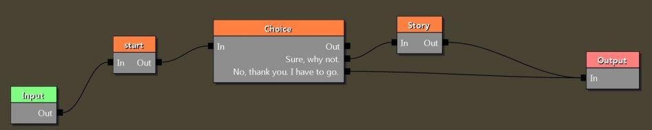 Упрощённая схема диалога в редакторе Redkit для The Witcher 2.