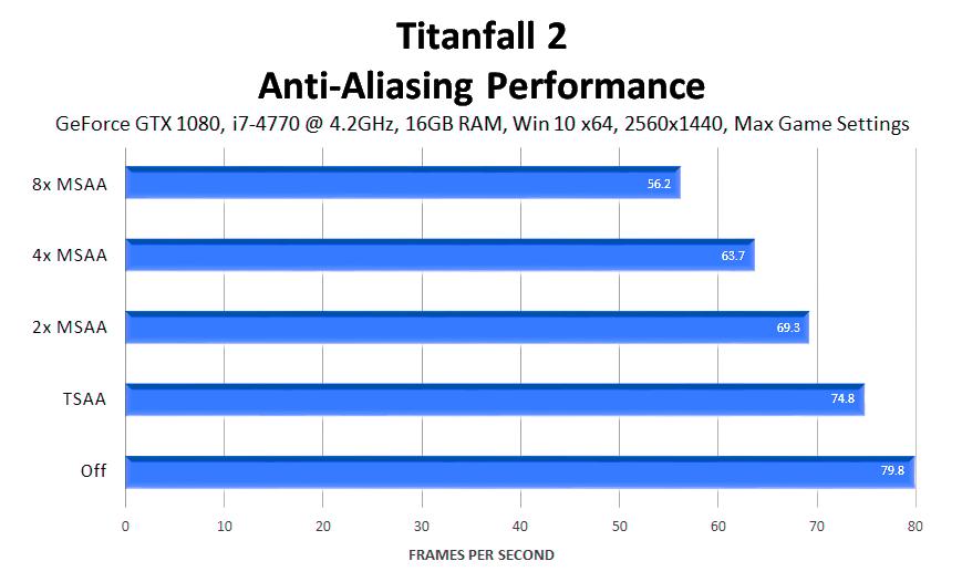 titanfall-2-anti-aliasing-performance