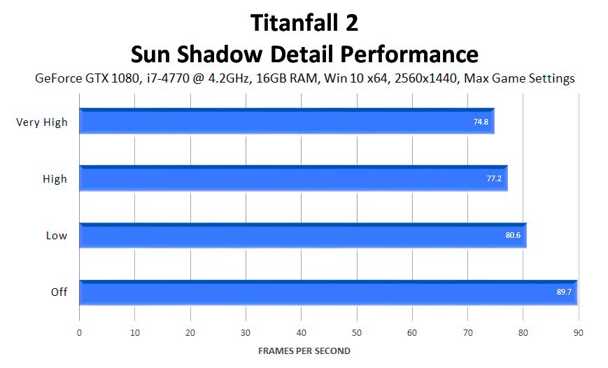 titanfall-2-sun-shadow-detail-performance