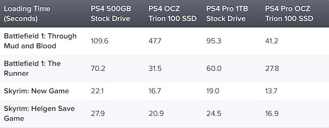 PlayStation 4 Pro: Тест SSD и HDD на новой консоли от Digital Foundry