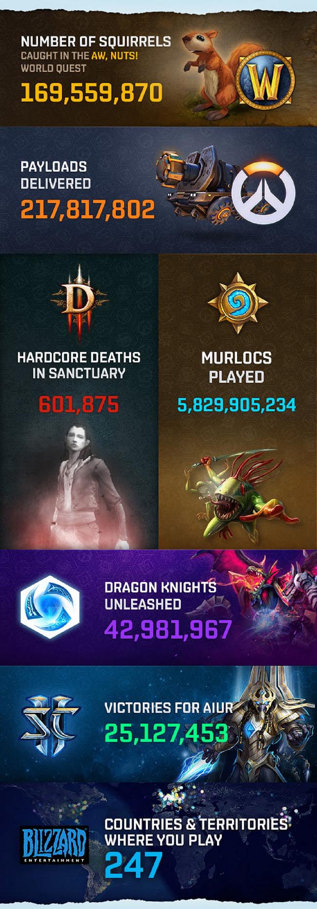 Blizzard Entertainment представила занимательную инфографику с итогами 2016 года