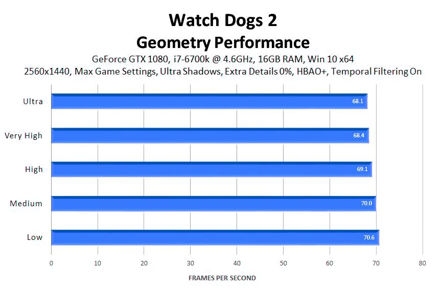 Руководство по графическим настройкам Watch Dogs 2