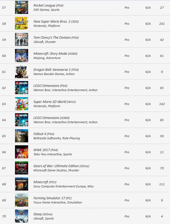 VGChartz обновился международным игровым чартом на 24 декабря