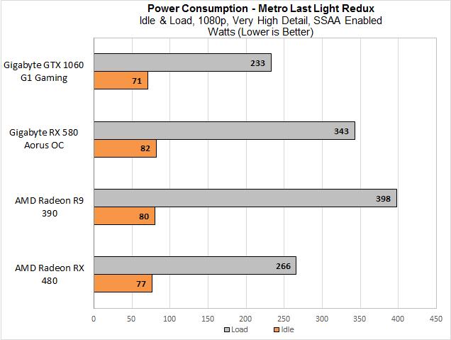 Первые результаты AMD RX 580