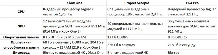 Microsoft раскрыла характеристики Project Scorpio