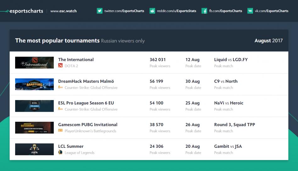 Самые популярные турниры за август 2017, статистика от Esportscharts