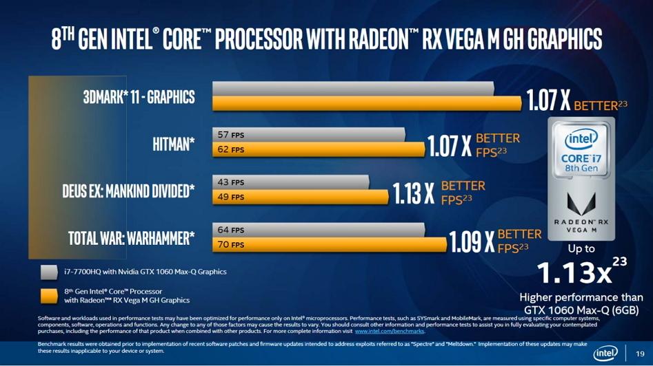 NVIDIA, возможно, готовит чип GTX 1050 Ti Max-Q, чтобы противостоять союзу Intel и AMD