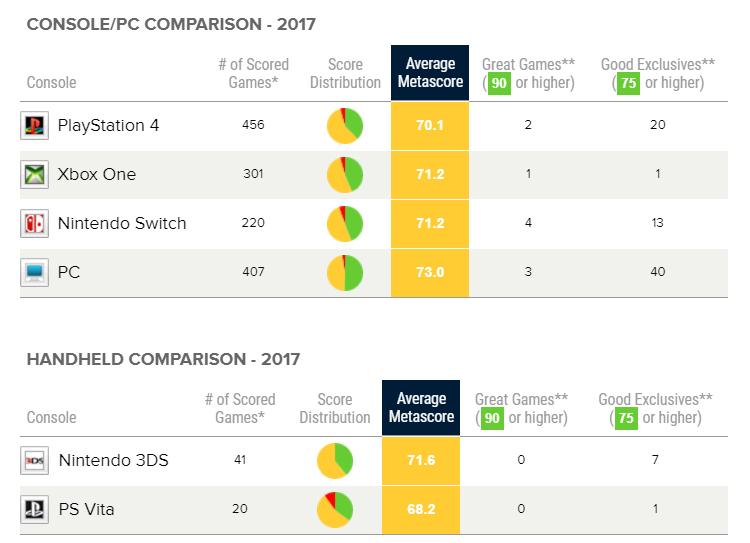 Итоги 2017 года от Metacritic.com