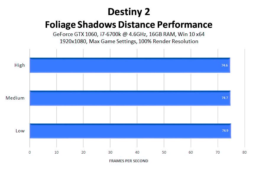 Руководство по графическим настройкам Destiny 2