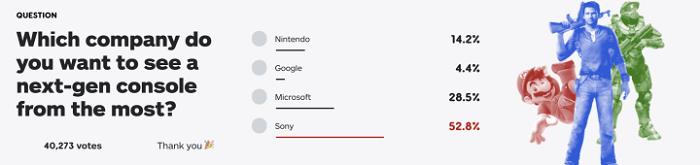 Какую консоль следующего поколения игроки ждут больше всего? - IGN представила результаты опроса своих читателей