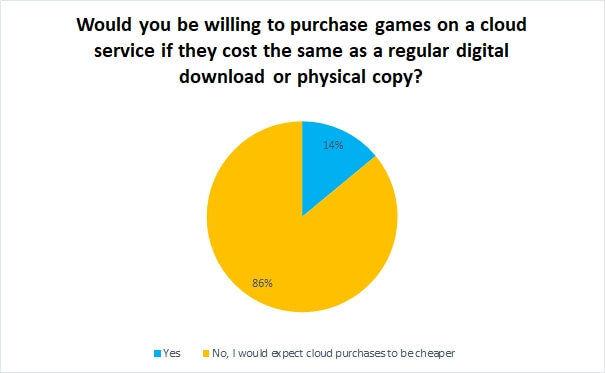 Появилась вторая часть интересного исследования Broadband Genie и Eurogamer об облачных сервисах